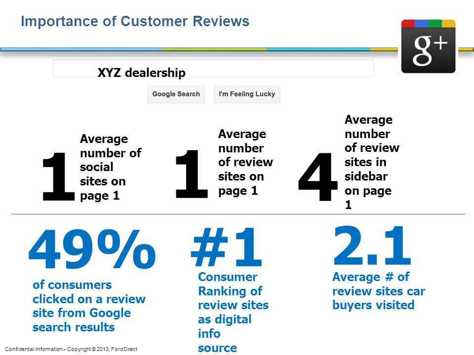 1 1 4 2.1 #1 49% Importance of Customer Reviews XYZ dealership