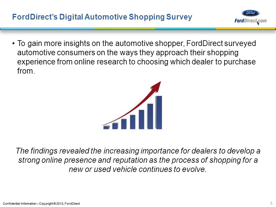 FordDirect's Digital Automotive Shopping Survey
