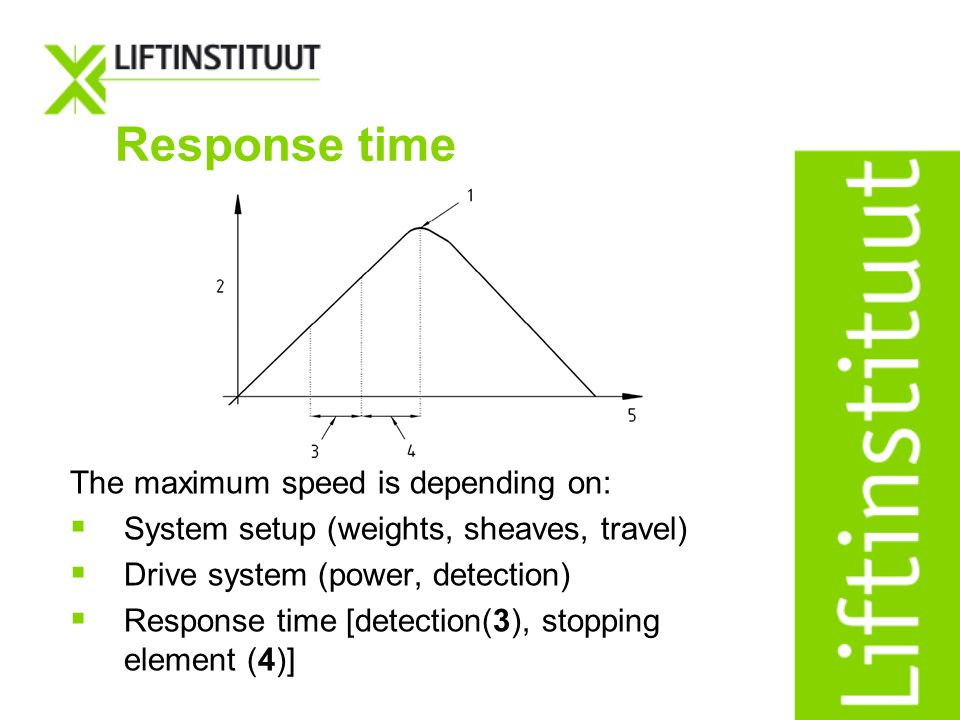 Response time The maximum speed is depending on: