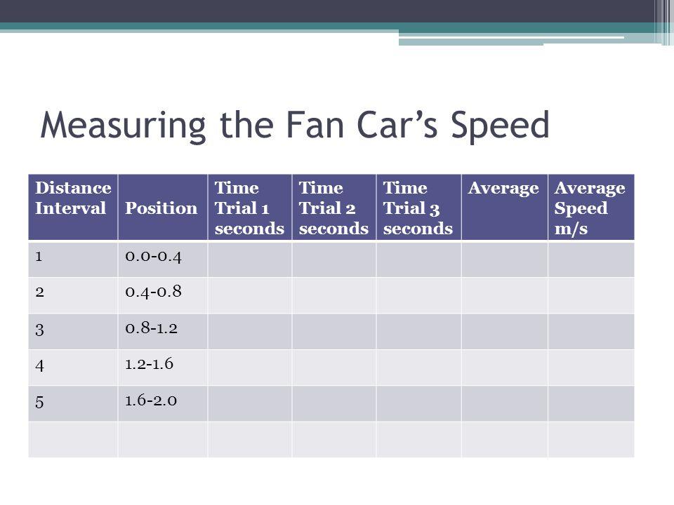 Measuring the Fan Car's Speed