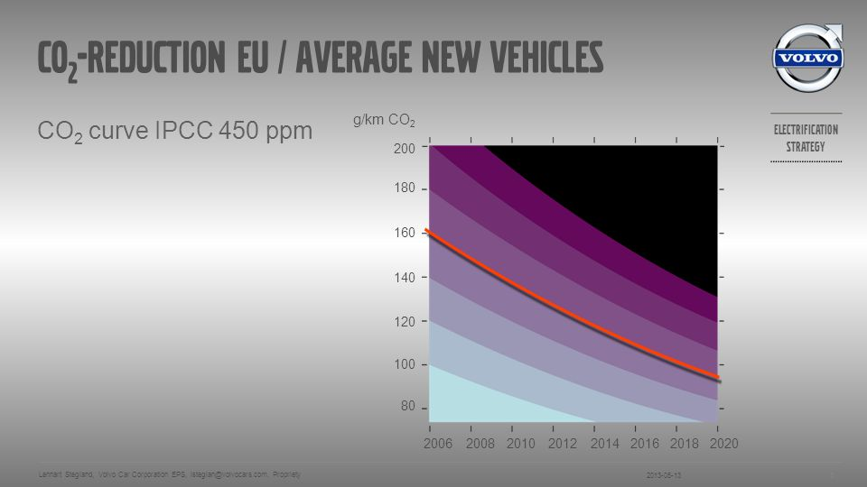 CO2-reduction EU / average new vehicles