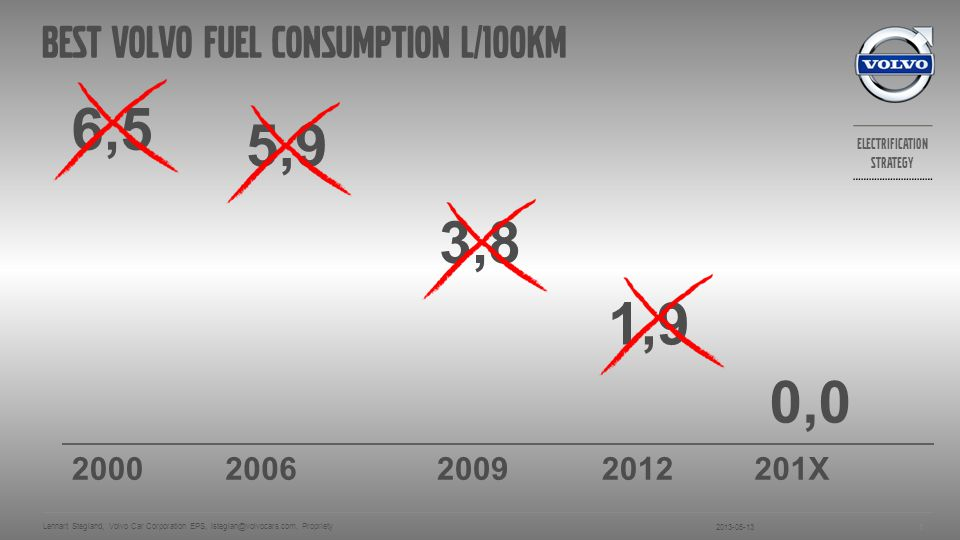 Best Volvo Fuel consumption l/100km