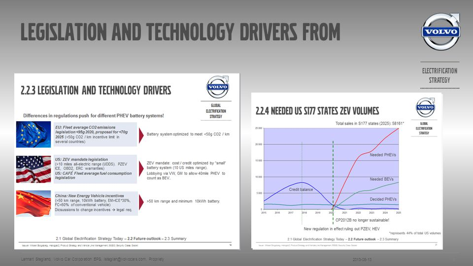 legislation and technology drivers from