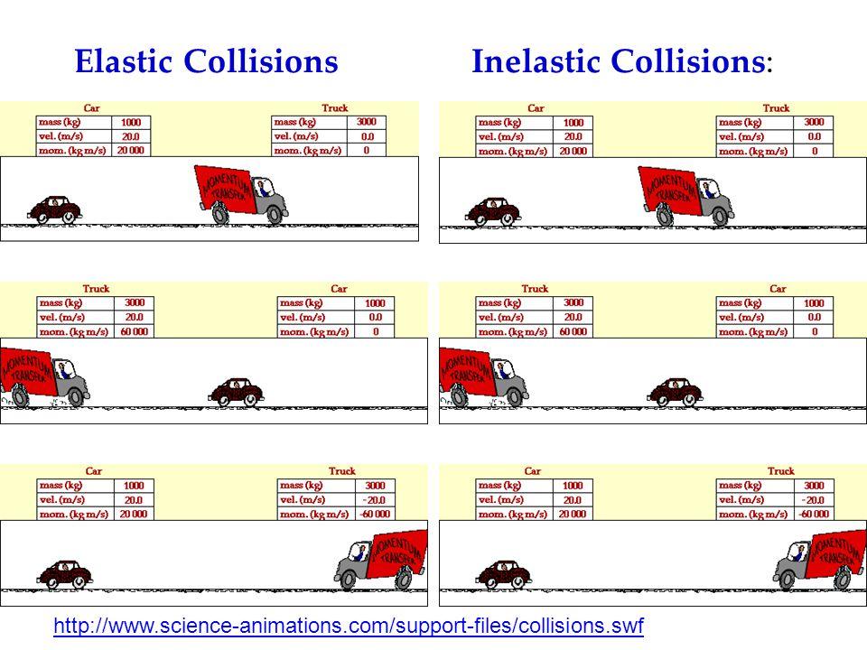 Inelastic Collisions: