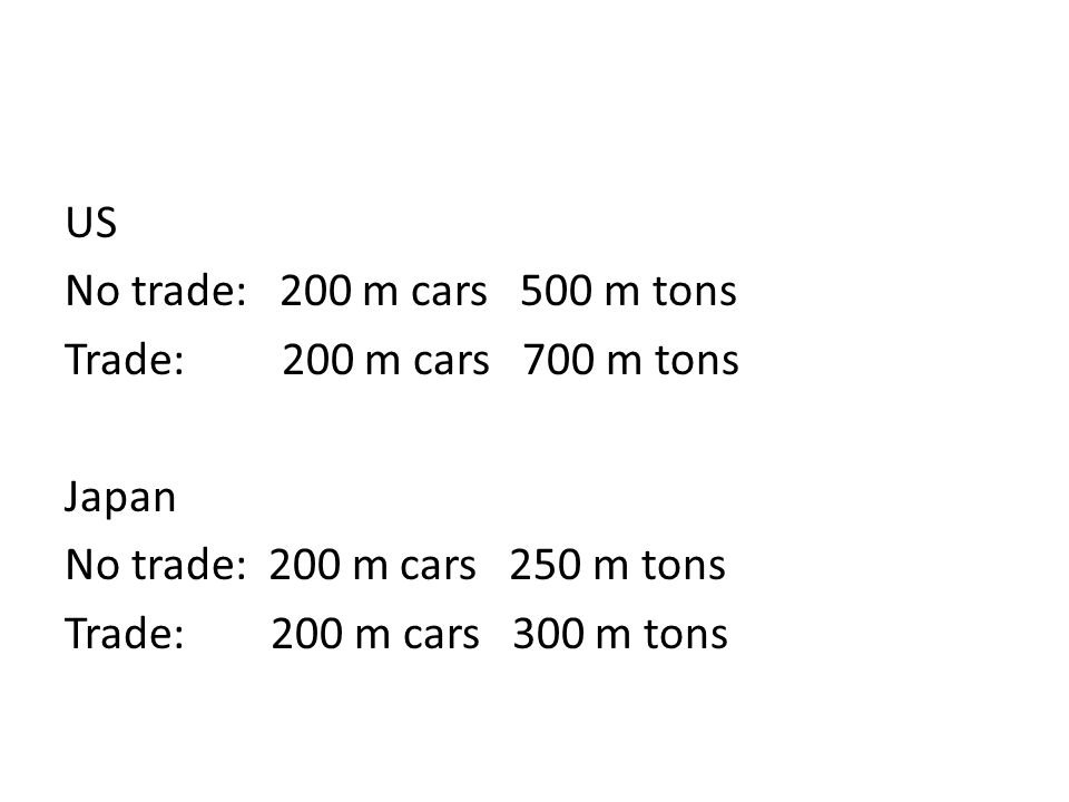 US No trade: 200 m cars 500 m tons Trade: 200 m cars 700 m tons Japan No trade: 200 m cars 250 m tons Trade: 200 m cars 300 m tons