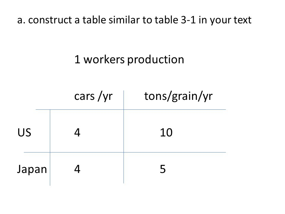 a. construct a table similar to table 3-1 in your text