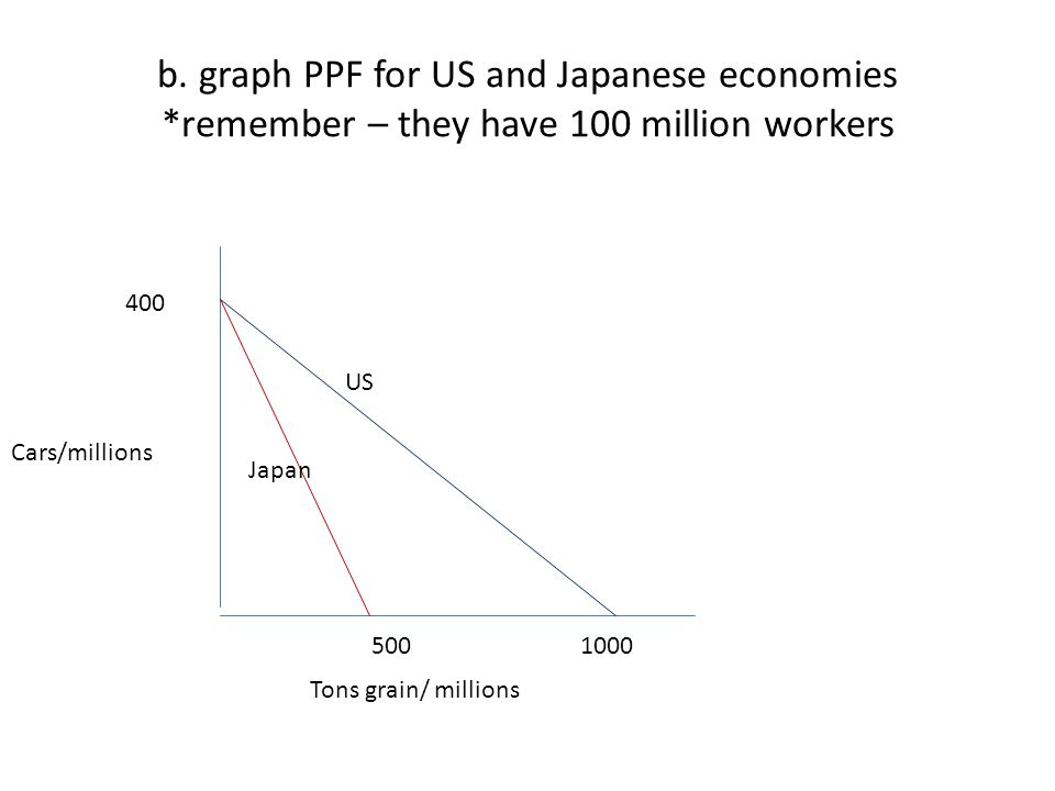 b. graph PPF for US and Japanese economies