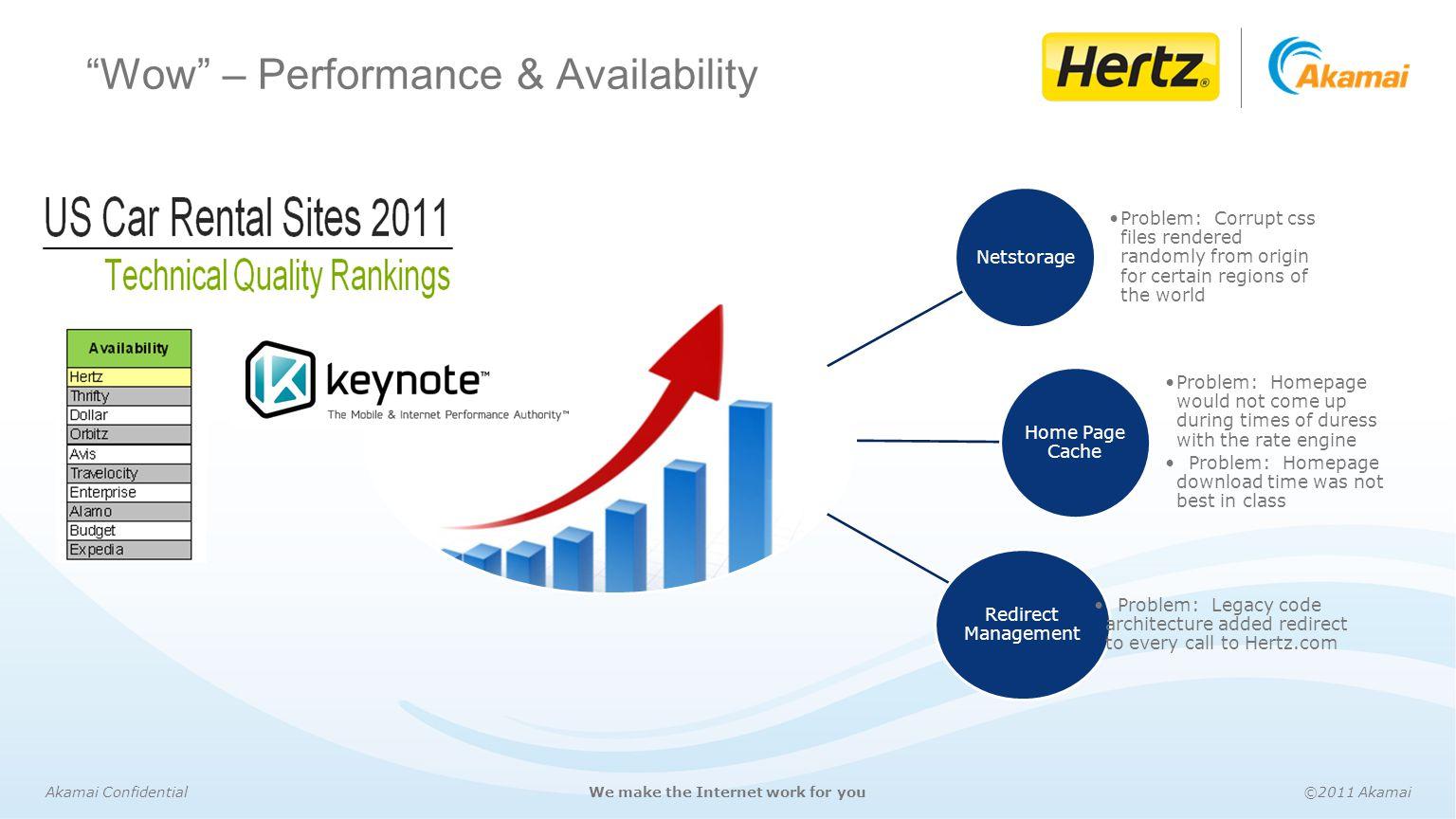 Wow – Performance & Availability