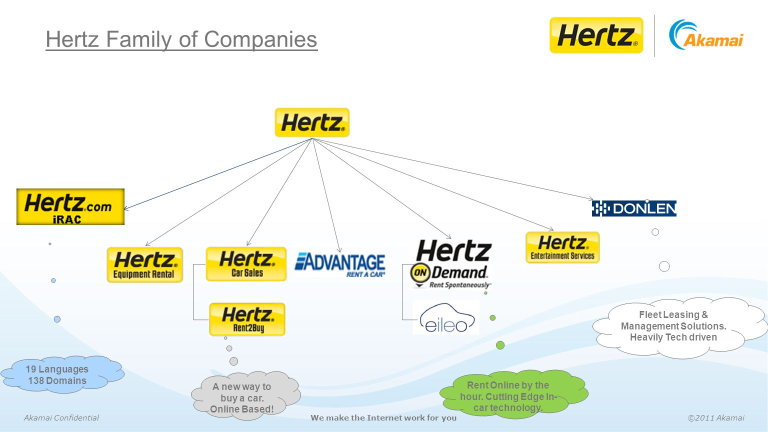 Hertz Family of Companies