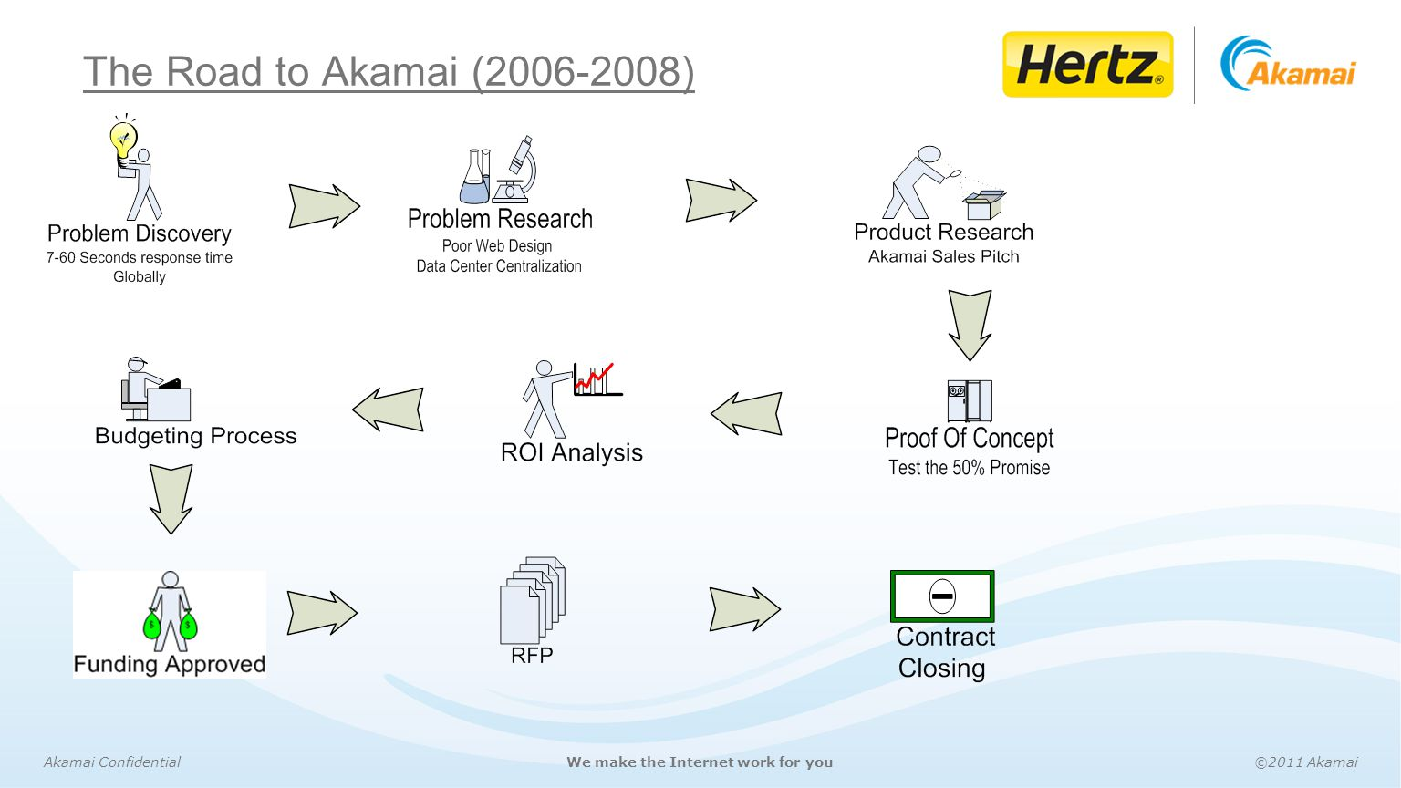 The Road to Akamai (2006-2008)