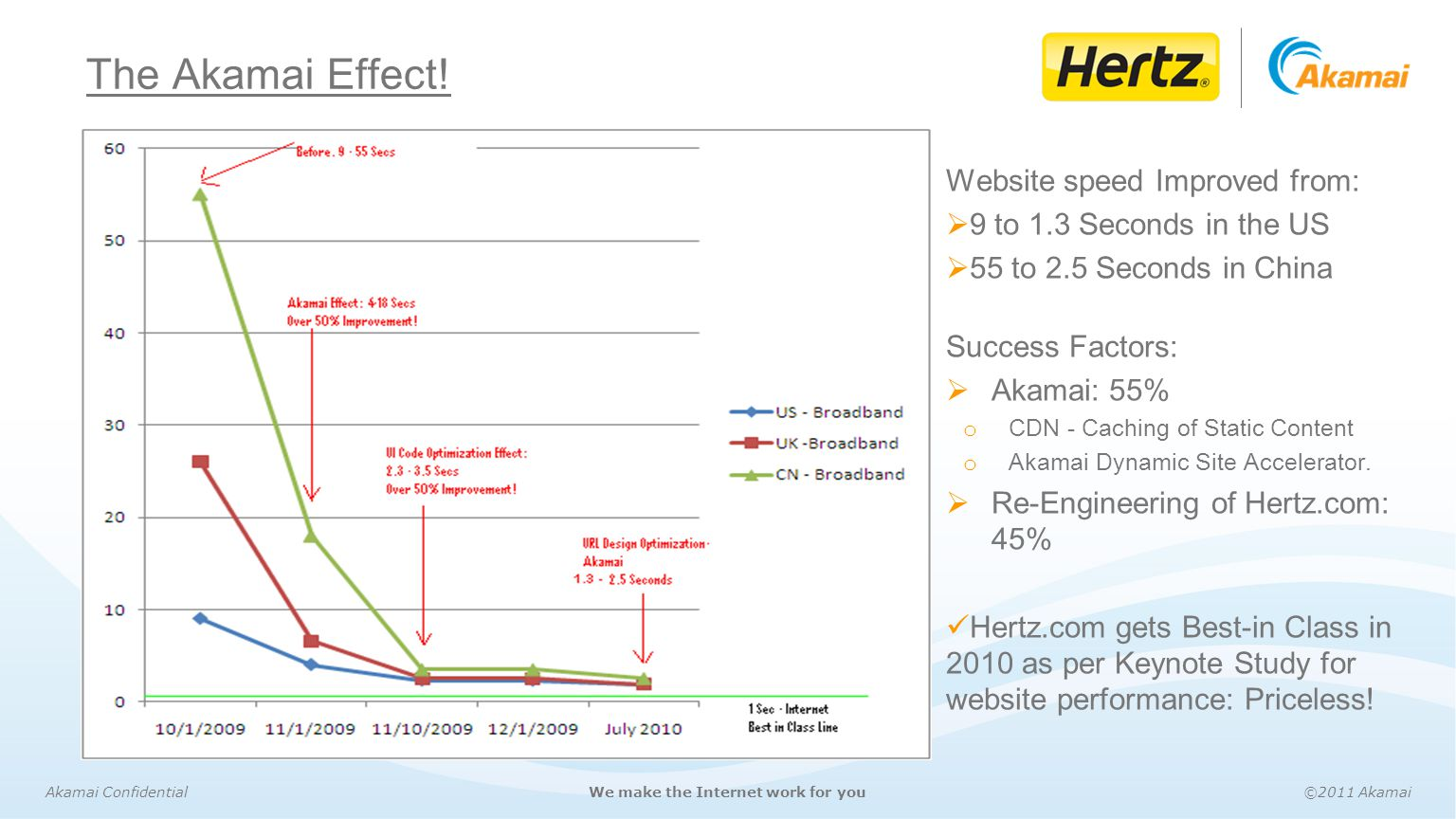 The Akamai Effect! Website speed Improved from: