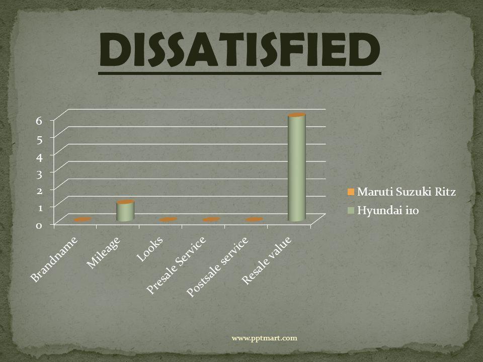 DISSATISFIED www.pptmart.com
