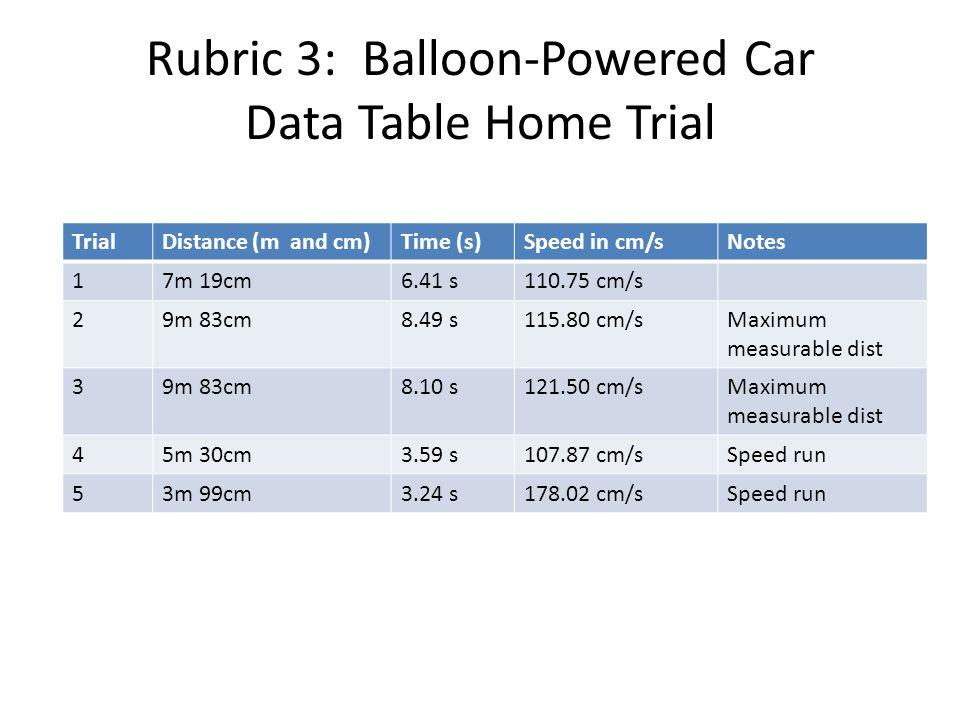 Rubric 3: Balloon-Powered Car Data Table Home Trial