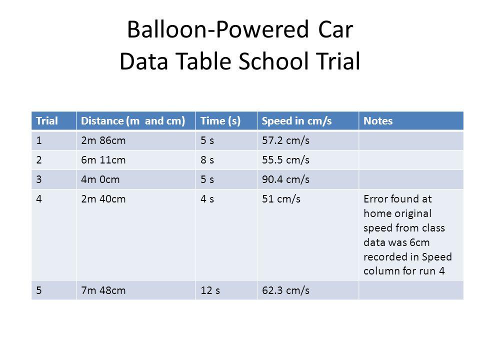 Balloon-Powered Car Data Table School Trial