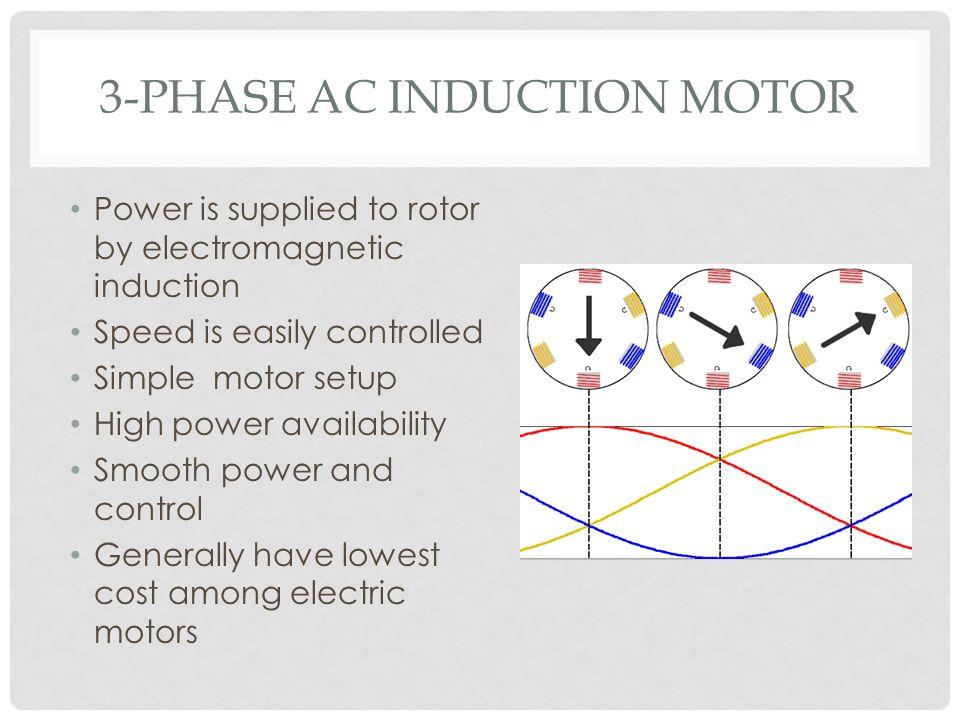 3-Phase AC Induction Motor