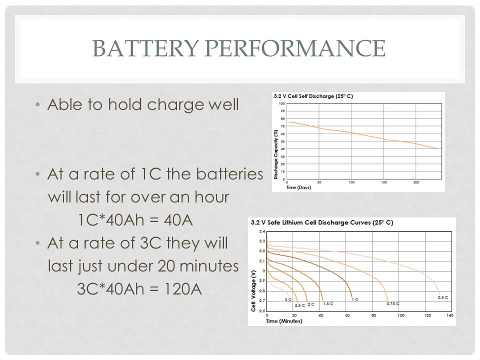 Battery Performance Able to hold charge well