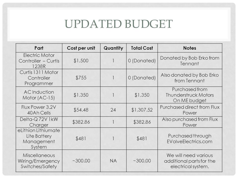 Updated Budget Part Cost per unit Quantity Total Cost Notes