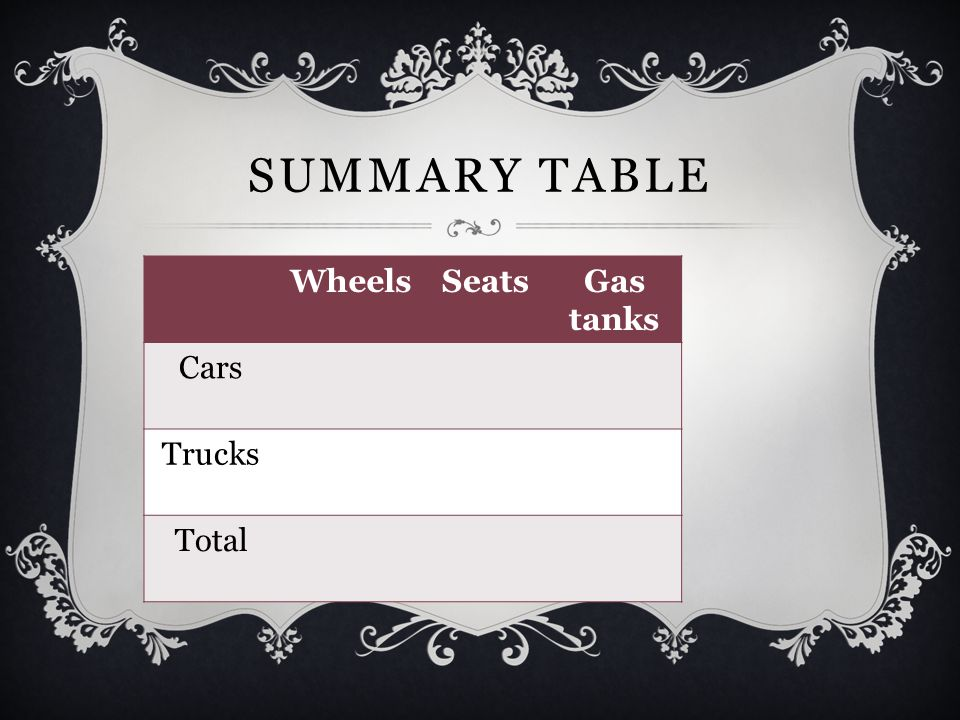 Summary table Wheels Seats Gas tanks Cars Trucks Total