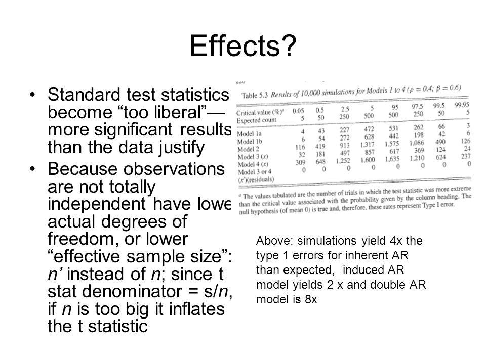 Effects Standard test statistics become too liberal —more significant results than the data justify.