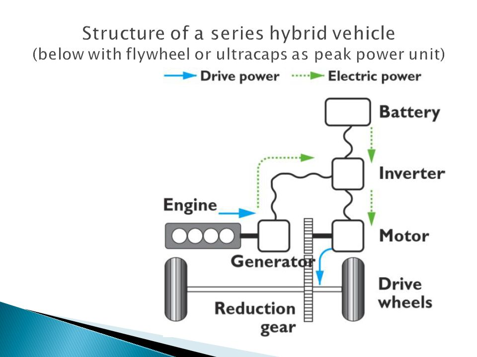 Structure of a series hybrid vehicle (below with flywheel or ultracaps as peak power unit)