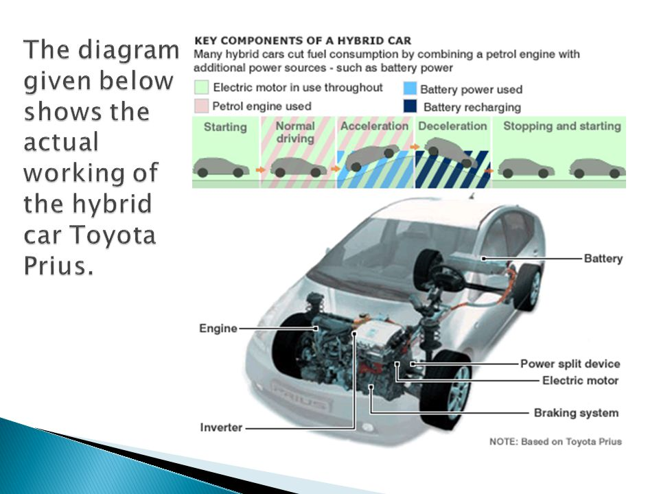 The diagram given below shows the actual working of the hybrid car Toyota Prius.