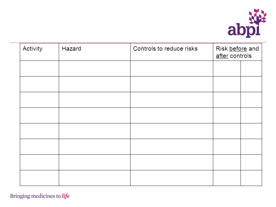 Activity Hazard Controls to reduce risks Risk before and after controls