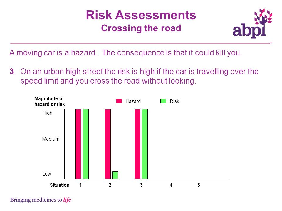 Risk Assessments Crossing the road