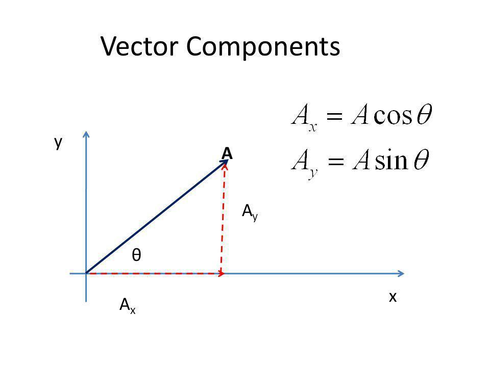 Vector Components y A Ay θ x Ax