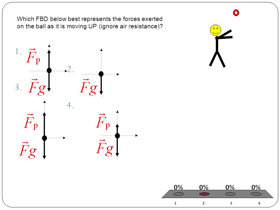 Which FBD below best represents the forces exerted on the ball as it is moving UP (ignore air resistance)