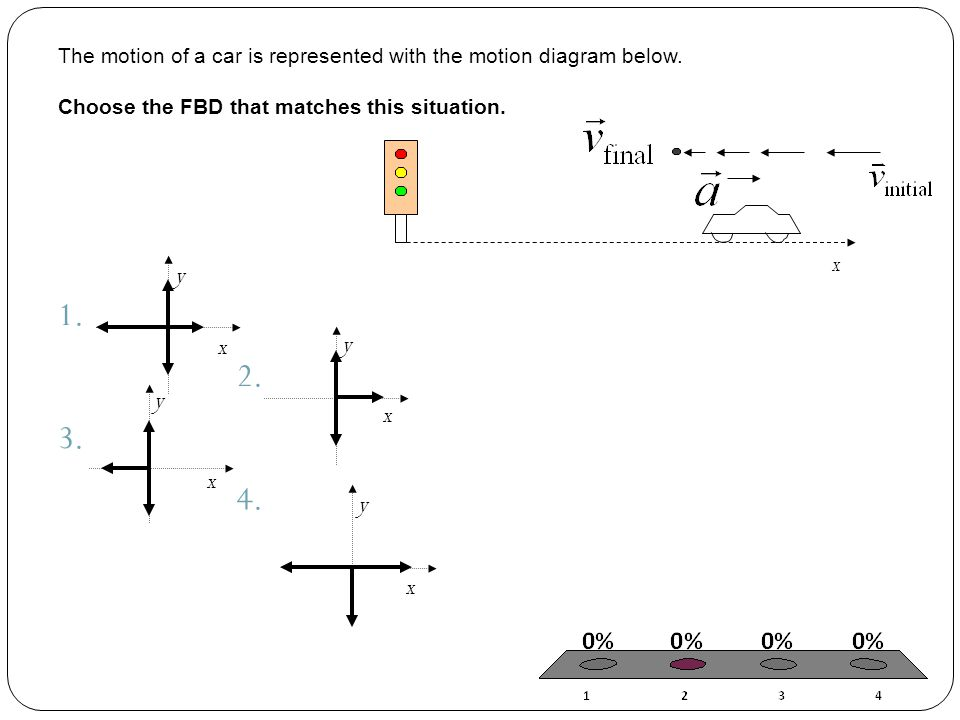 The motion of a car is represented with the motion diagram below
