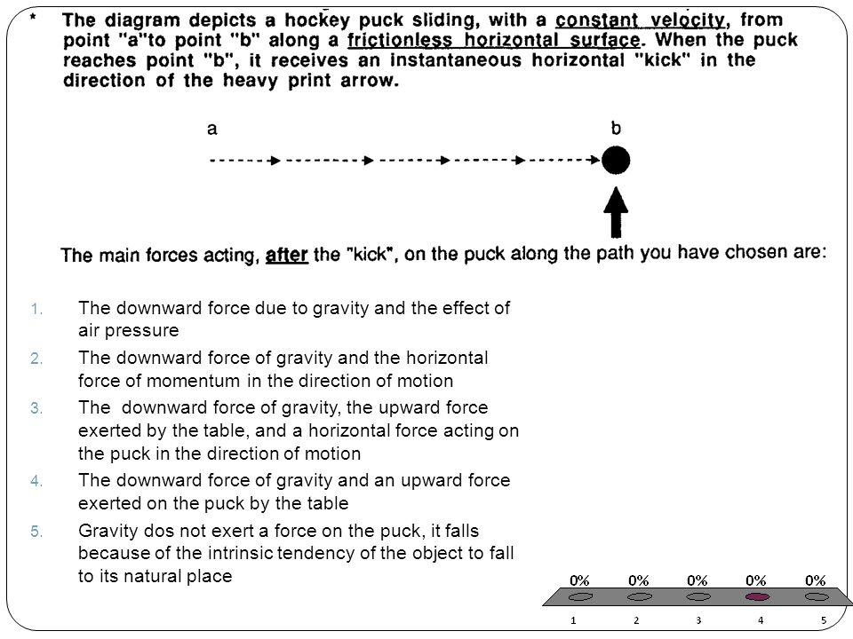 The downward force due to gravity and the effect of air pressure