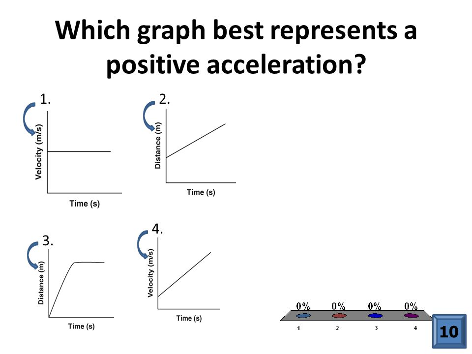 Which graph best represents a positive acceleration