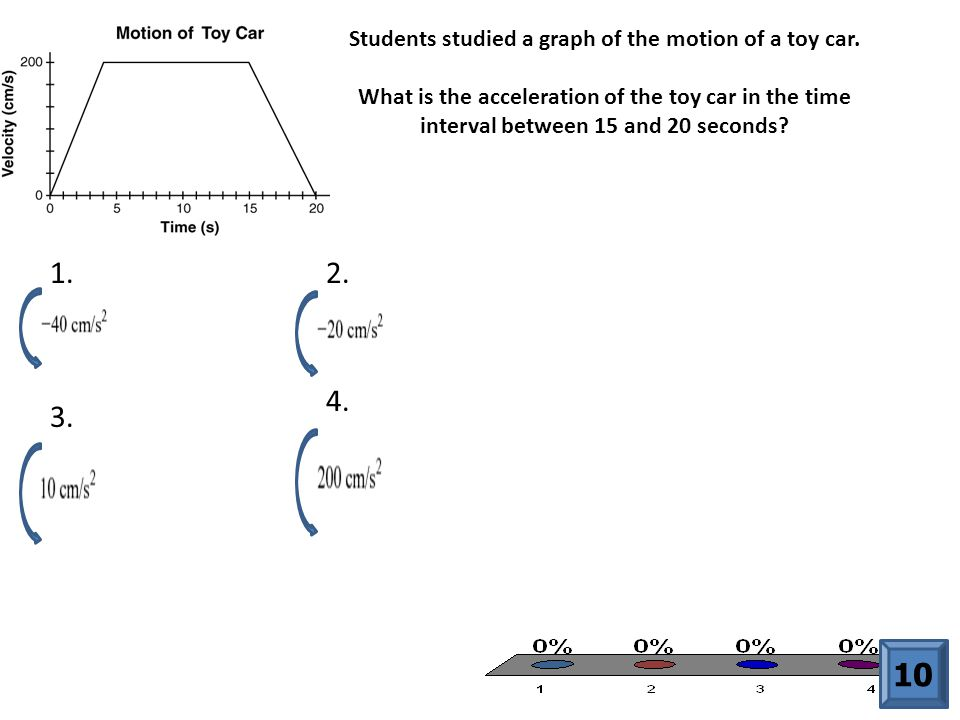 Students studied a graph of the motion of a toy car