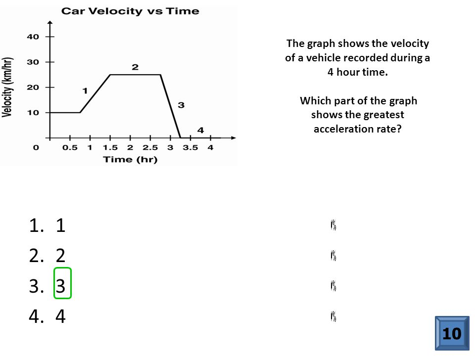The graph shows the velocity of a vehicle recorded during a 4 hour time. Which part of the graph shows the greatest acceleration rate