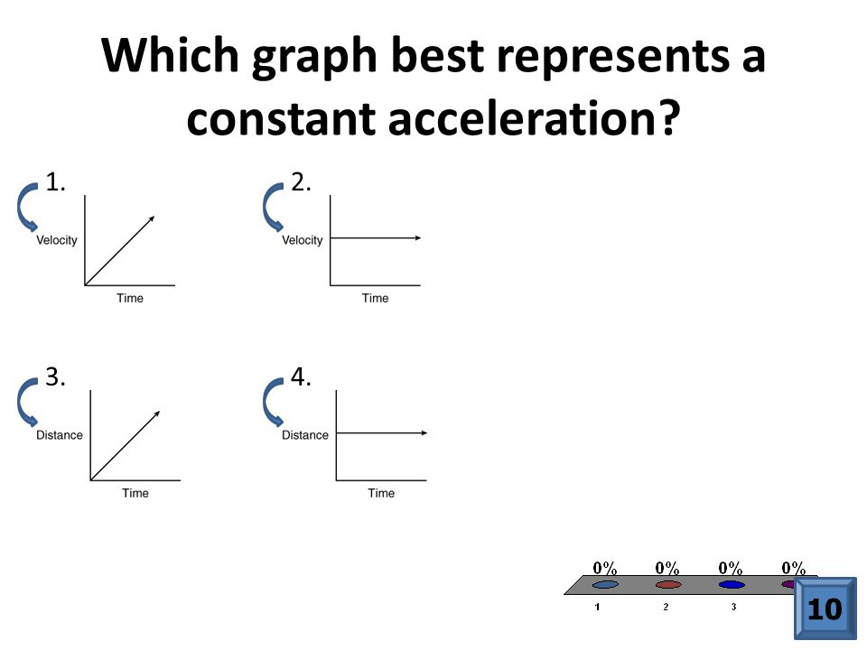 Which graph best represents a constant acceleration