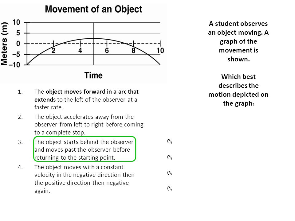 A student observes an object moving. A graph of the movement is shown