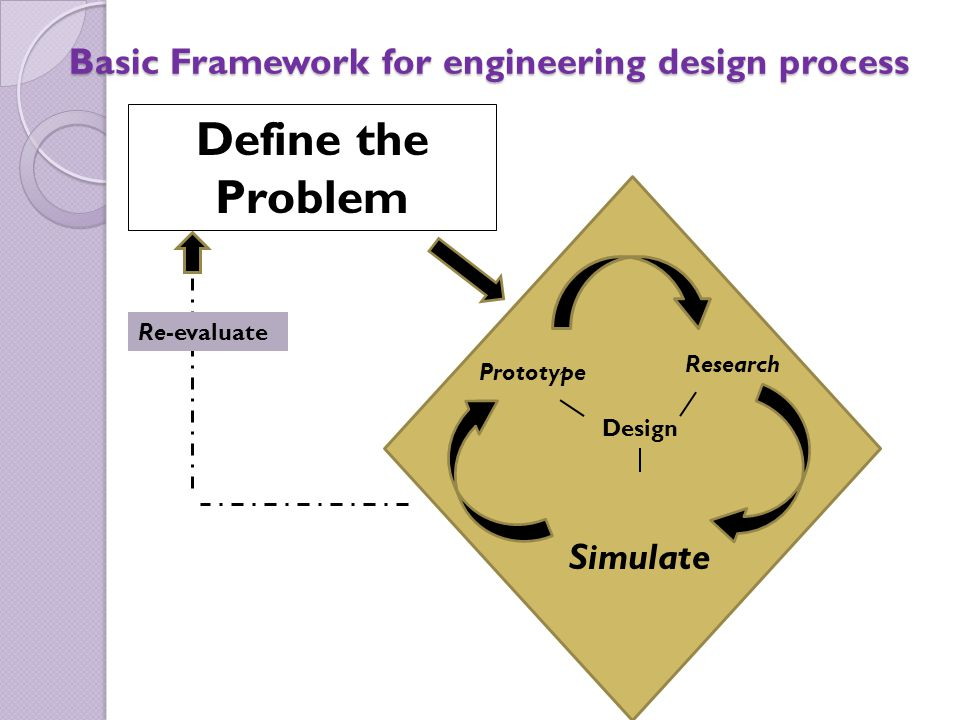 Basic Framework for engineering design process