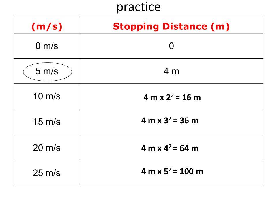 practice (m/s) Stopping Distance (m) 0 m/s 5 m/s 4 m 10 m/s 15 m/s