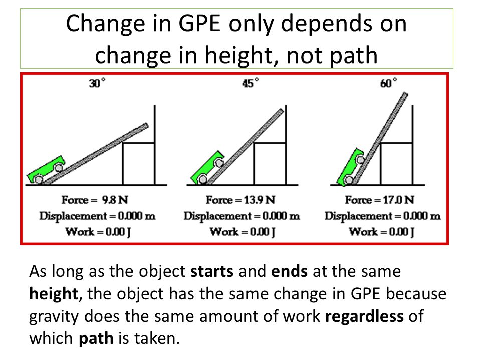 Change in GPE only depends on change in height, not path