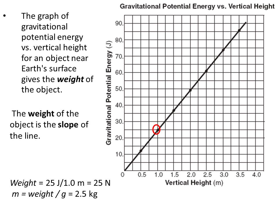 The graph of gravitational potential energy vs