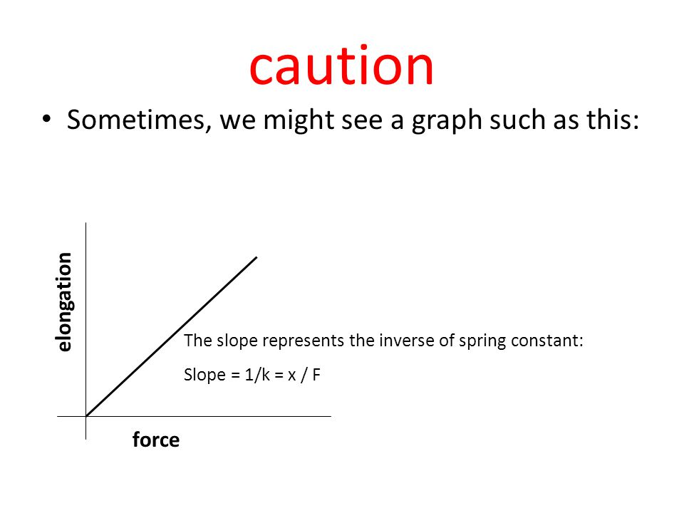 caution Sometimes, we might see a graph such as this: elongation force