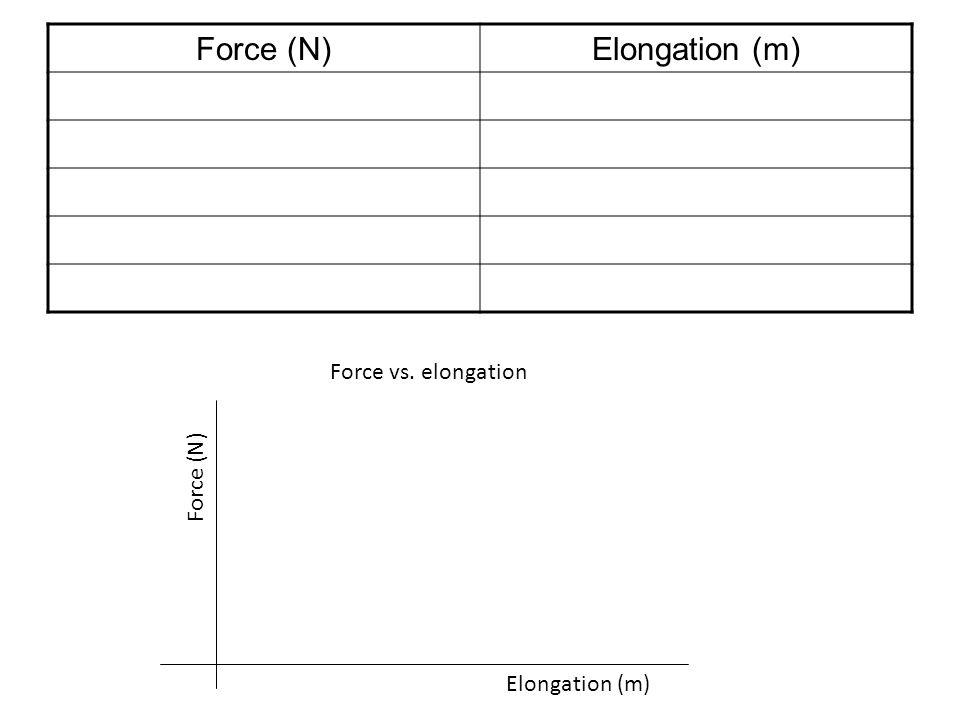Force (N) Elongation (m) Force vs. elongation Force (N) Elongation (m)