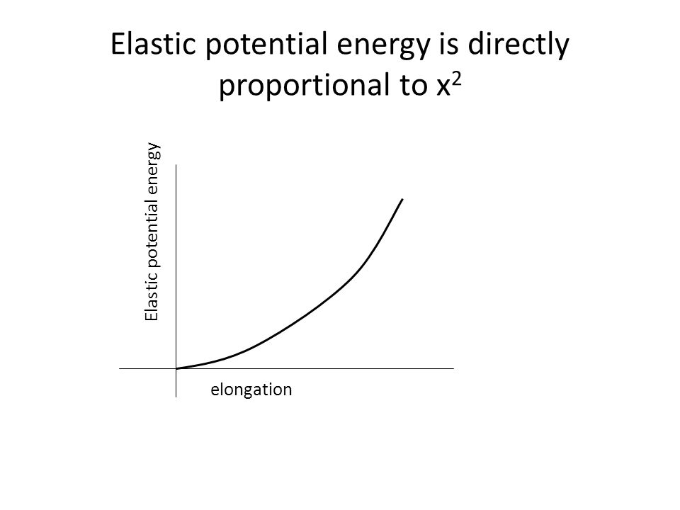 Elastic potential energy is directly proportional to x2