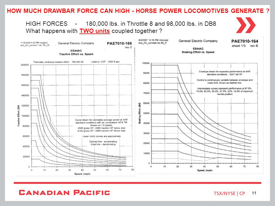 How Much Drawbar Force Can High - Horse Power Locomotives Generate
