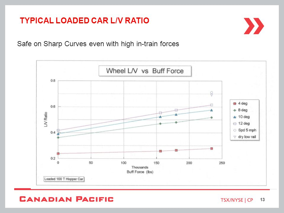 Typical Loaded Car L/V Ratio