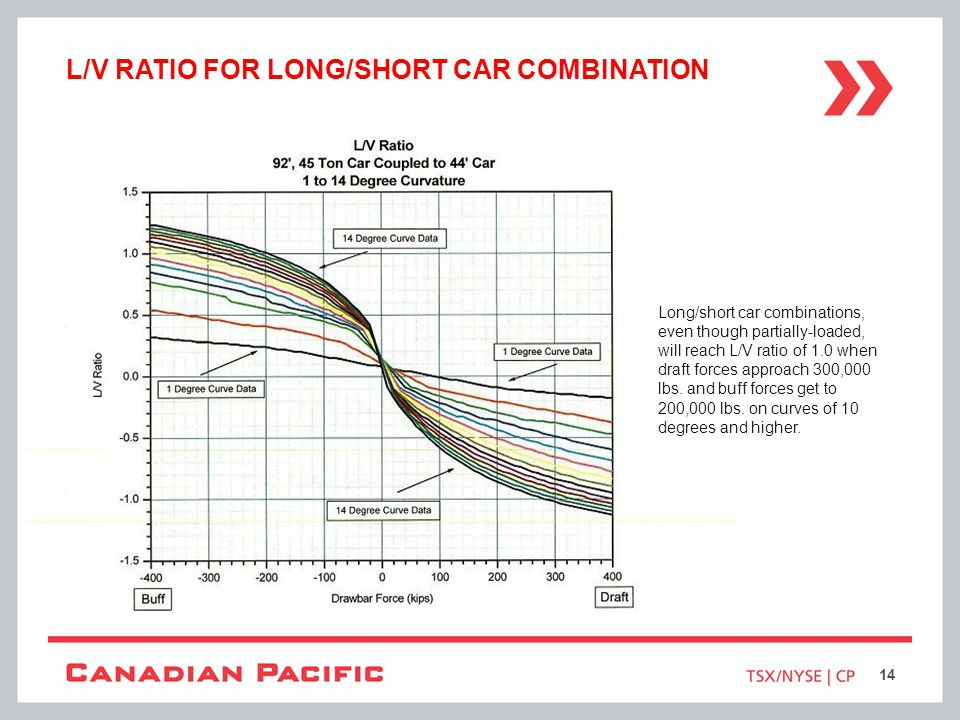 L/V Ratio for long/short car combination