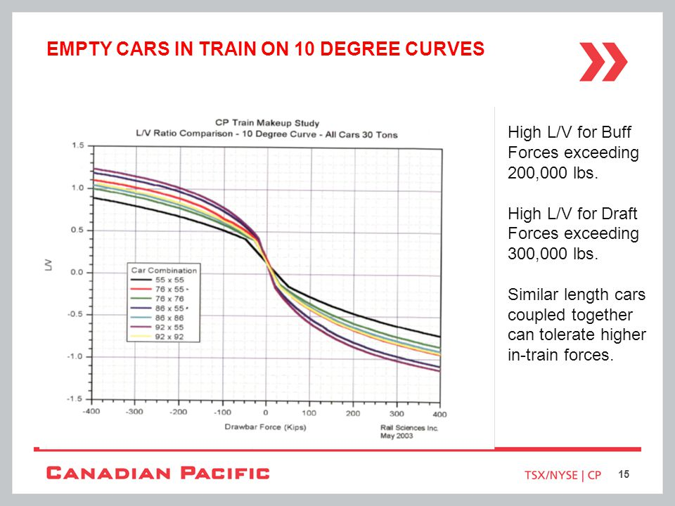 Empty Cars in Train on 10 Degree Curves