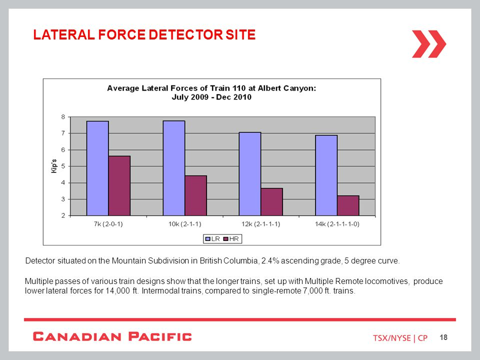 Lateral force detector site