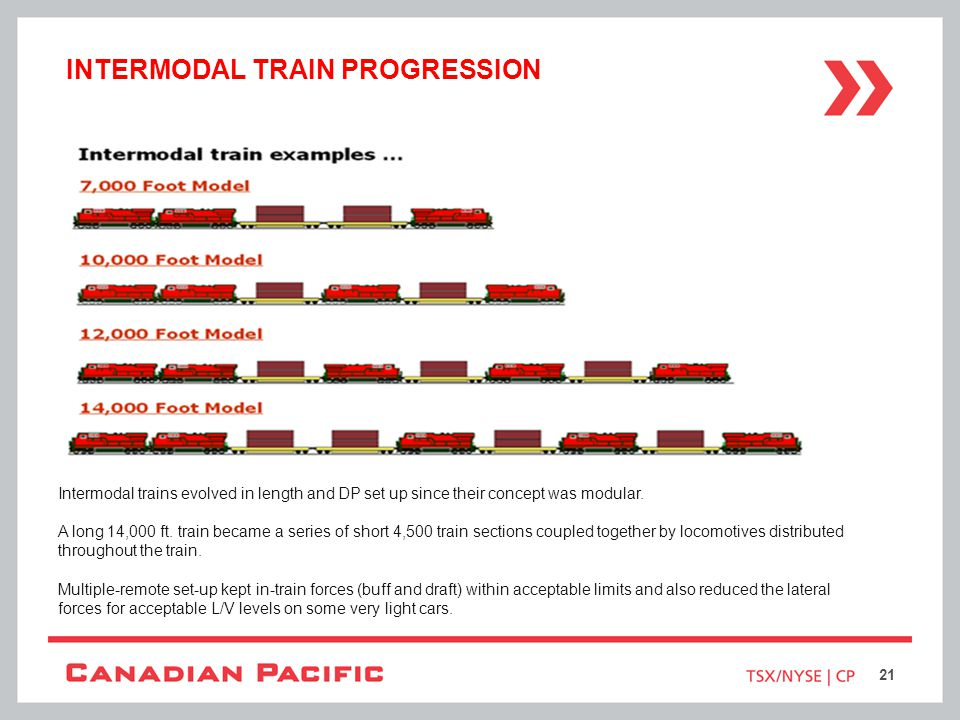 Intermodal train progression