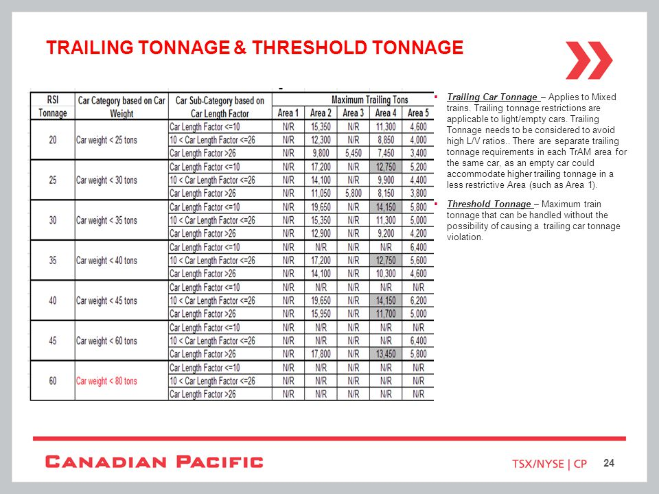Trailing tonnage & threshold tonnage